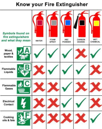 fire-extinguisher-chart