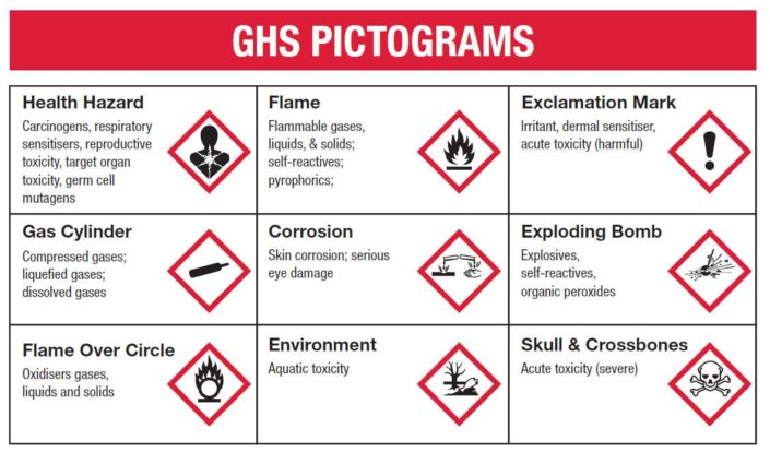 ghs_pictograms_signs